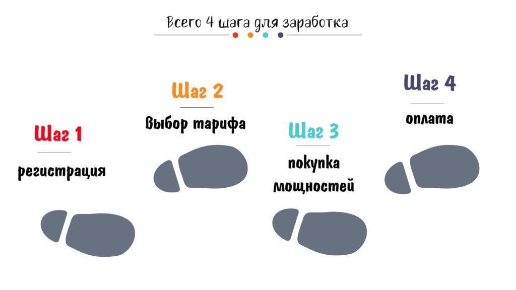 4 шага для заработка