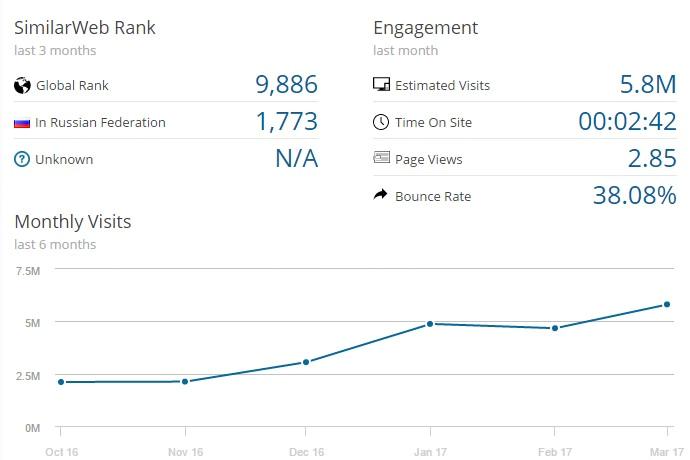 Популярность запросов Hashflare